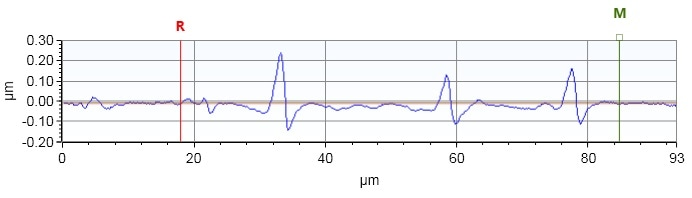 Depth profile along the YY-line in Figure 2.