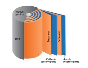 Analysis of Separator and Binder Materials in Lithium Ion Batteries