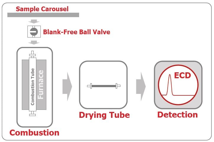 Functional principle of the chlorine detection option