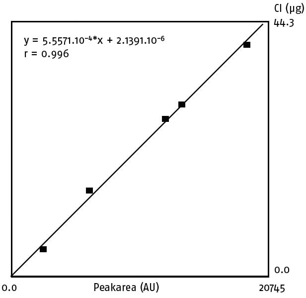 Calibration curve EC cell for chlorine.