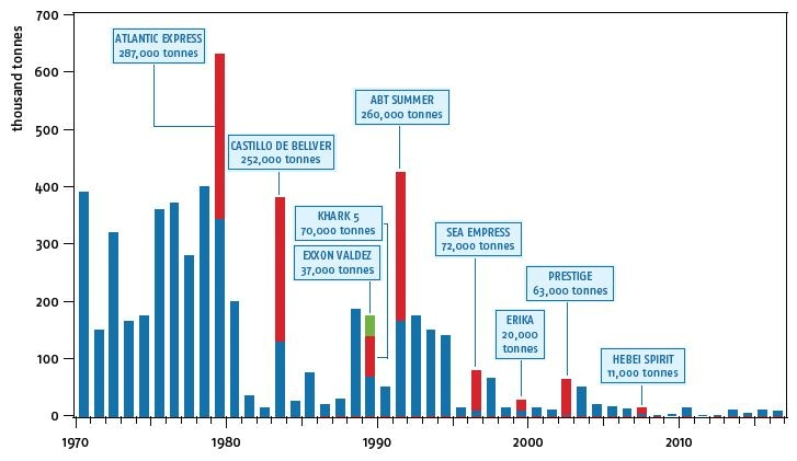 Quantity of oil spilt from 1970 to 2016