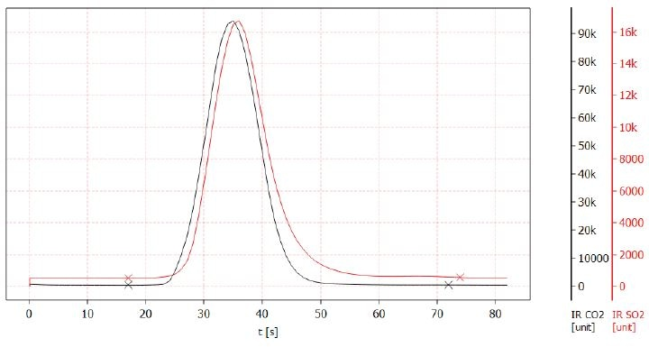 CO2 and SO2 signals during the analysis