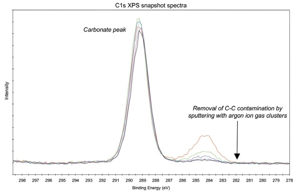 Removal of surface contamination on CaCO3 crystals with argon ion gas clusters.