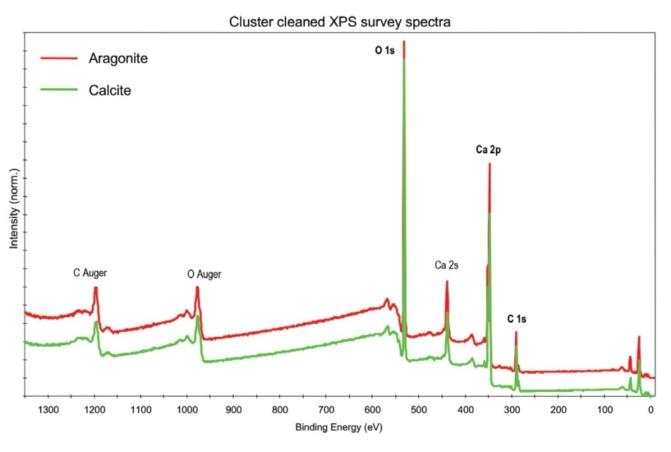 XPS spectral overlay (cluster-cleaned)