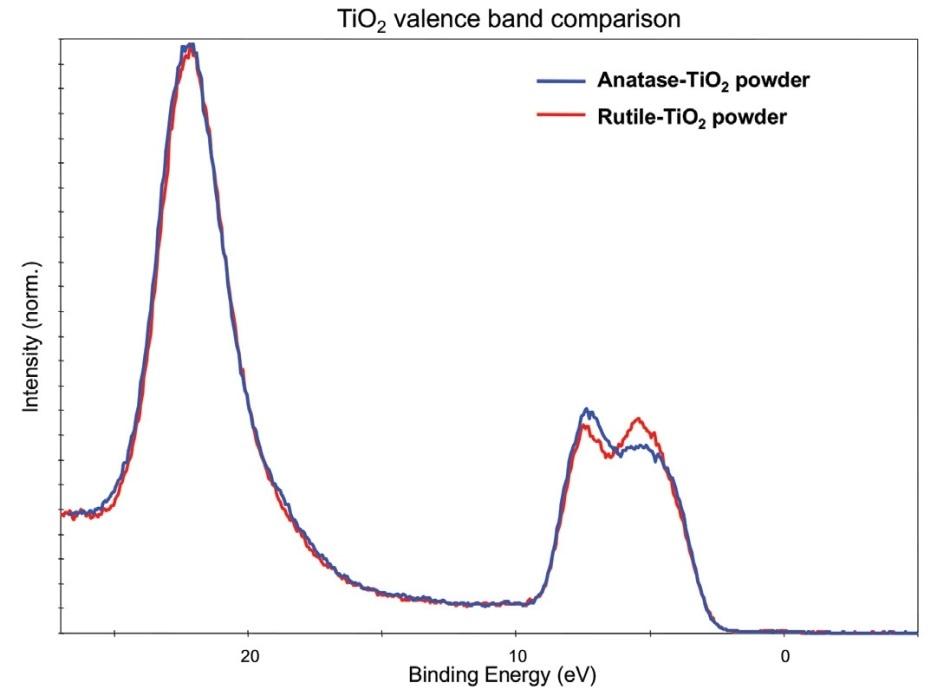 XPS valence band comparison – Pure TiO2 powders