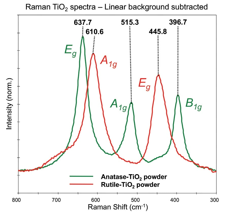Comparison of the Raman spectra of the pure TiO2 powders