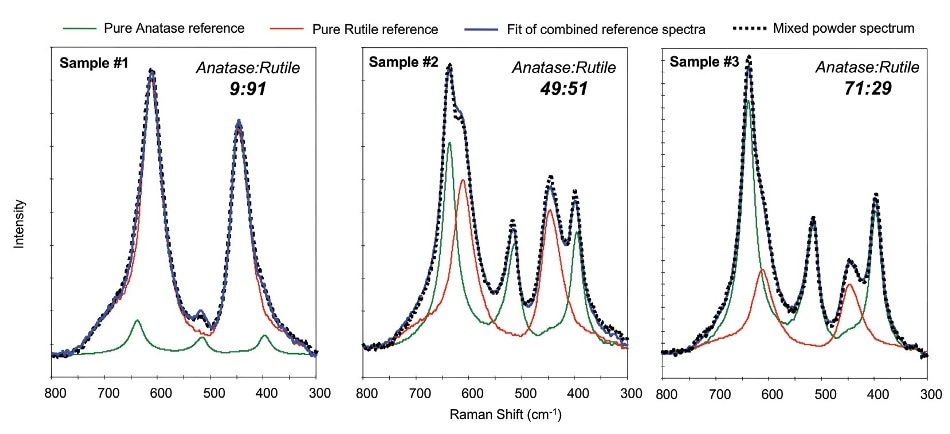 Comparison of the Raman spectra of the mixed TiO2 powders