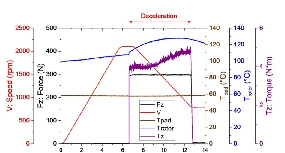 Simulation of snub performed with the UMT TriboLab varying the speed from 2089 to 787 rpm (80-30 km/hour vehicle speed) in 5.5 seconds, and under an applied force of 300 N (0.75 MPa contact pressure). Force and speed are controlled, while torque and temperatures are monitored. Typically, torque increases while speed is reduced at constant contact pressure.