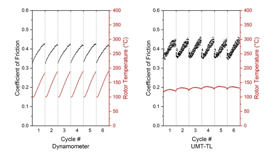 """Comparison of the SAE J2522 – 6.3 characteristic value 1. Results for material """"B."""""""