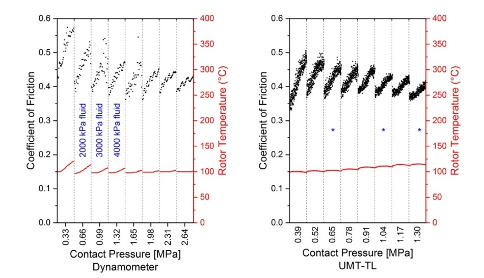 """Comparison of the SAE J2522 – 6.4.2 speed/pressure sensitivity 40 km/hour. Results for material """"A."""""""