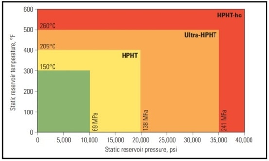 HPHT conditions
