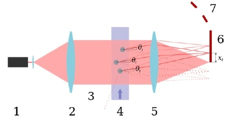 Laser diffraction technique.