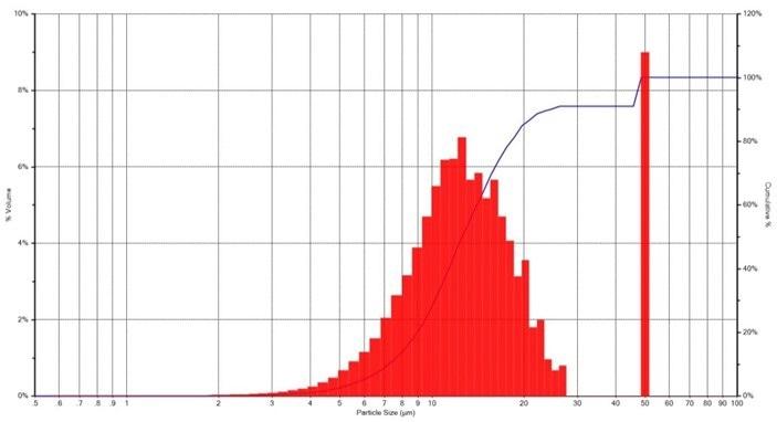 10 µL spike of 50 µm PSL standard, volume Distribution.