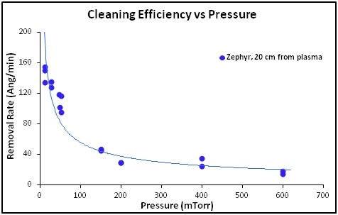 Hydrocarbon removal rate vs gas pressure at 20 Watts of RF power delivered to the plasma. Pressures above 100 mTorr were achieved using only a roughing pump, while a turbo molecular pump was used for pressures <100 mTorr to run in the Turbo Plasma cleaning mode.