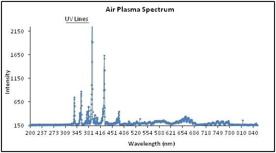 Spectrum of Evactron air plasma demonstrating characteristic UV wavelengths.