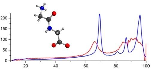 A single molecule of acyclic diglycine