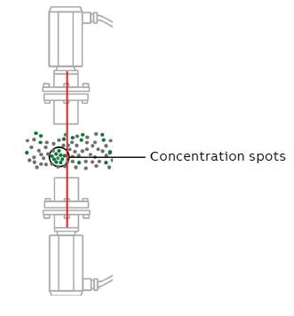 Ammonia slip measurement in DeNOx units.