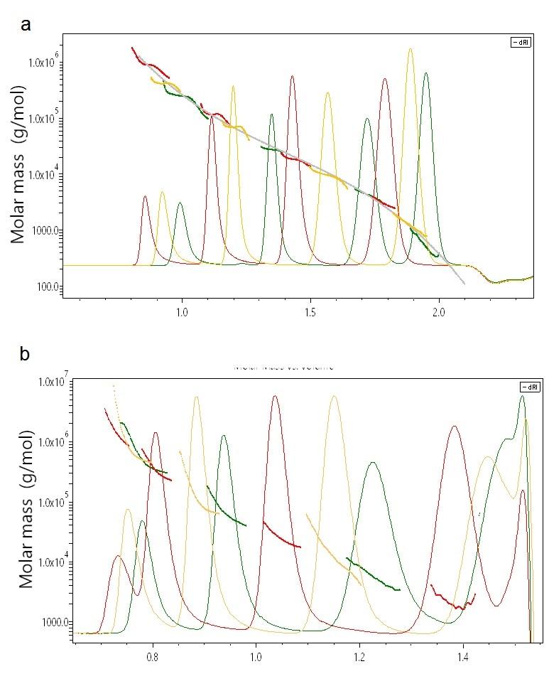 Overlay chromatogram