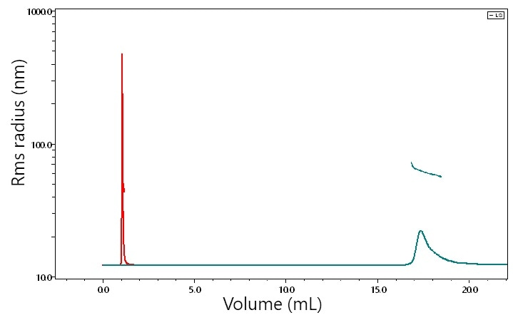 SEC-MALS and UHP-SEC-MALS chromatograms