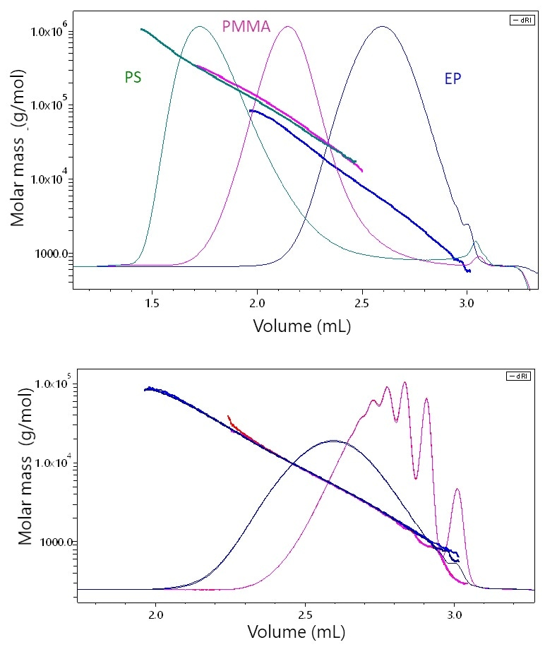 The elution behavior of stiff, rod-like epoxy (EP) vs. linear polystyrene (PS) or slightly branched PMMA by µSEC-MALS. At each elution volume, the molar masses of PS and PMMA are quite similar while that of EP is significantly lower, a consequence of its stiff, rod-like conformation. B) µSEC-MALS analysis of two epoxy resins samples. While one sample exhibits quite distinct low-molar-mass peaks, the molar masses overlay perfectly along the chromatogram, indicating that the two samples possess the same conformation.
