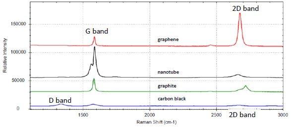 Raman spectrum of graphene (red), carbon nanotubes (black), graphite (green), and carbon black (blue)