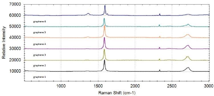 Raman spectra of six graphene samples