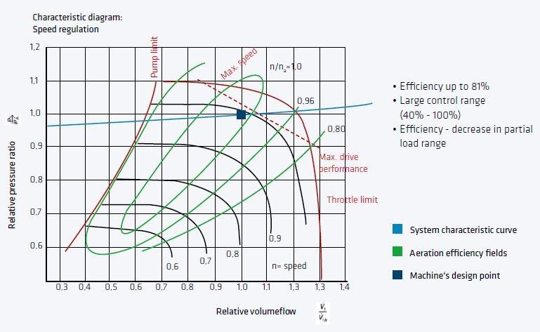 Diagram of a Turbo Machine