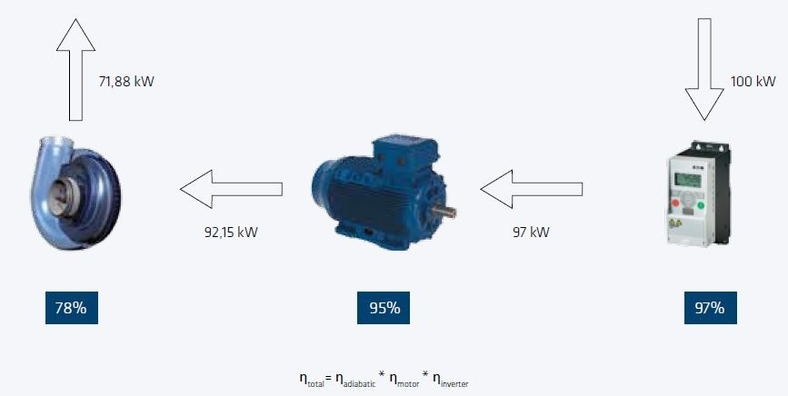 W2P Wire to Process
