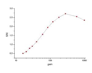 S/N ratio of the signal from the CH2 stretching band of PMMA plotted against the EMCCD gain.