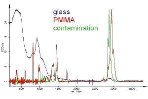 Raman spectra as calculated from the Raman measurement in Figure 4, displayed with identical maximum intensities. The scale is only correct for PMMA. The PMMA spectrum is amplified about 20 times and the contamination spectrum about 15 times with respect to the glass spectrum.