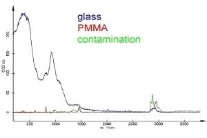 Same spectra as in Fig. 5 but with correct scale.