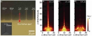 (a) Optical microscopy image of a SiO2 substrate with an array of Au stripes attached to a large launchpad generated by electron beam lithography. The red arrow illustrates the launching of an SPP into a 1 µm wide stripe. (b, c, and d) PSTM images of SPPs excited at 780 nm and propagating along 3.0 µm, 1.5 µm, and 0.5 µm wide Au stripes, respectively.