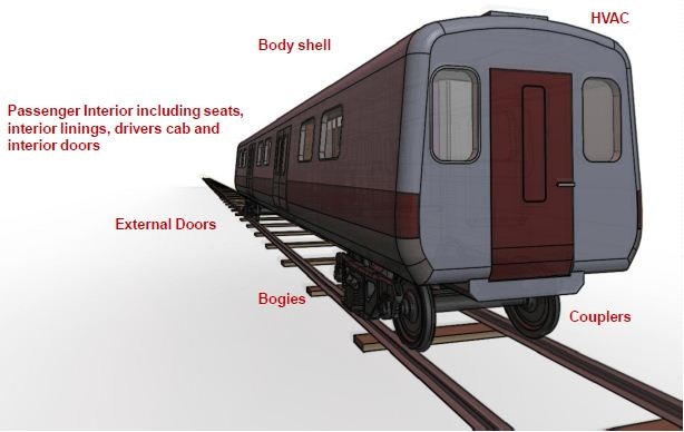 Body shell, HVAC, external doors, bogies, couplers, interior doors, drivers cab, interior linings, and passenger interior including seats are the major areas for weight reduction using composites.