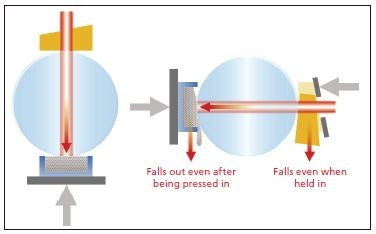 Left: Optical System of ISR-1503, Right: Optical System of Conventional Integrating Sphere (Lateral View of Integrating Sphere)