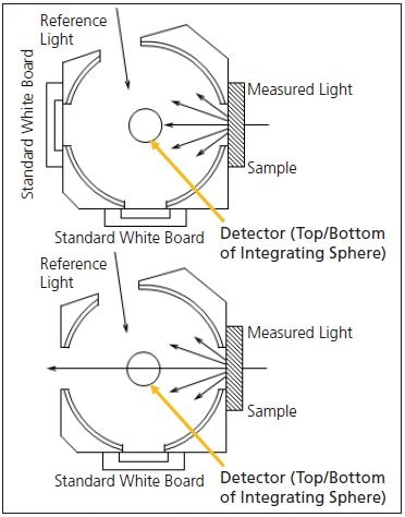 Top: Total Transmittance Measurement (Corresponds to t2 Measurement Method, Bottom: Diffuse Transmittance Measurement (Corresponds to t4 Measurement Method from JIS K 7136)