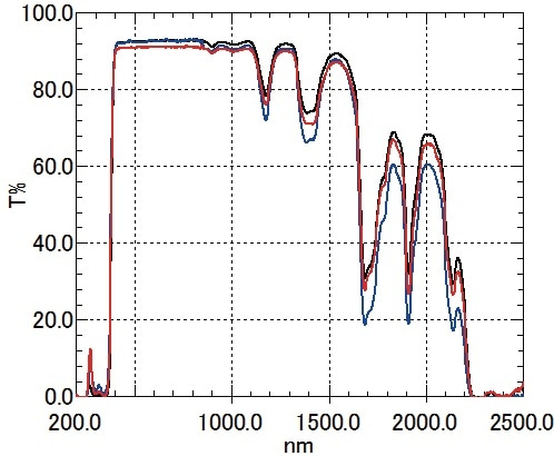 Total Transmittance Spectra (PMMA) Black: No. 1 Clear, Red: No. 2 Matte, Blue: No. 3 Textured