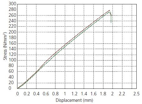 Stress-Displacement Curves