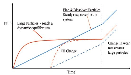 Behavior of large vs fine particles.