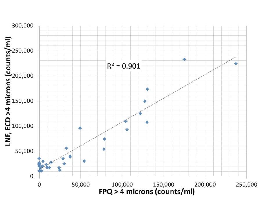 LaserNet Fines® vs. FPQ (counts/ml />4 µm).