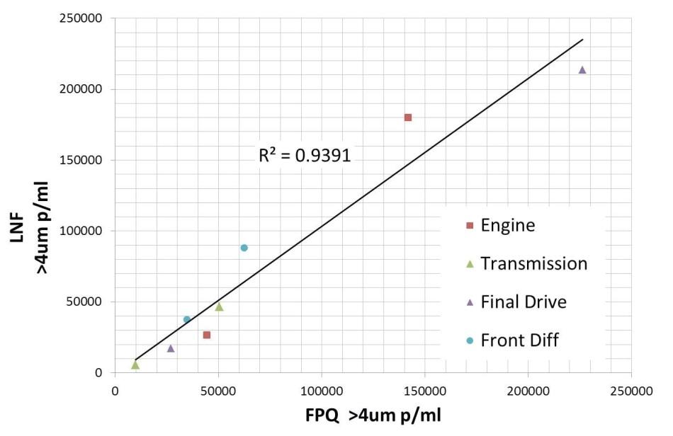 FPQ vs LaserNet Fines®