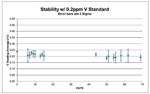 Measurement of a 0.2 ppm Vanadium base oil standard