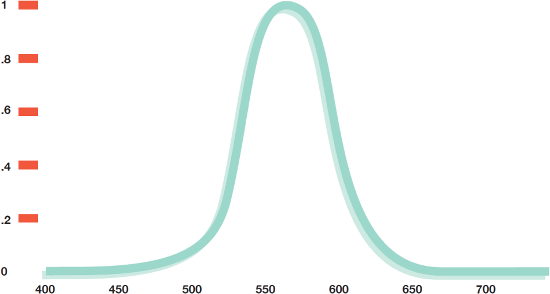 Photopic Absorption Curve