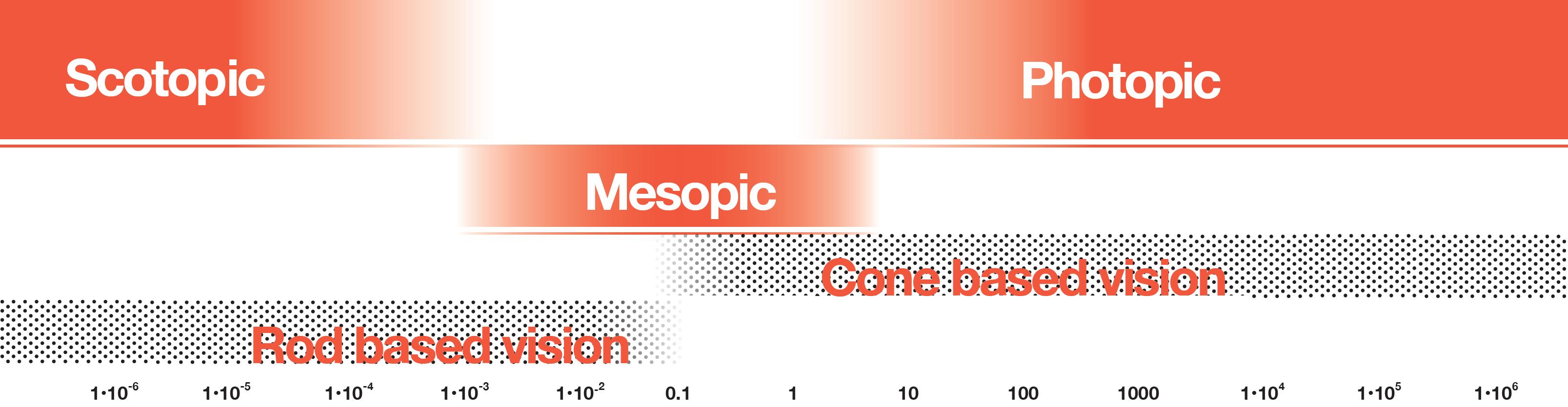 Human eye luminance level range and types of vision: cd/m2