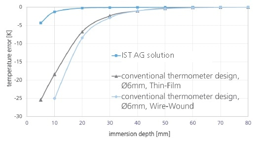 Minimized immersion depth compared with standard RTDs.