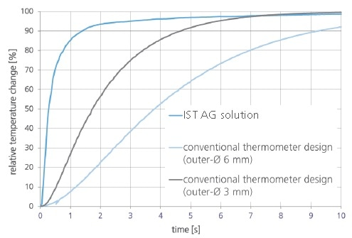 Response time compared with standard RTDs.