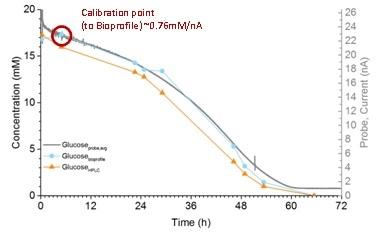 Comparison of glucose values during batch culture.