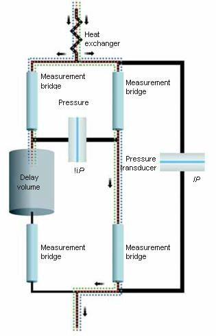 differential viscometer design.