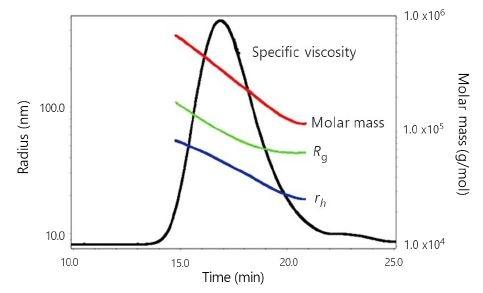 ?sp chromatogram of sample HA-2