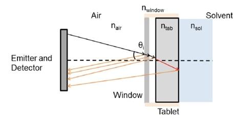 sample holder for disintegration measurements using TPI.
