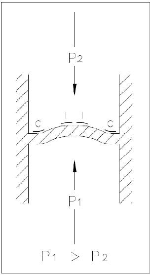 Bell shaped deflection of strain gage sensor